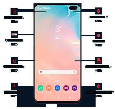 Smartphone Insurance|Securranty